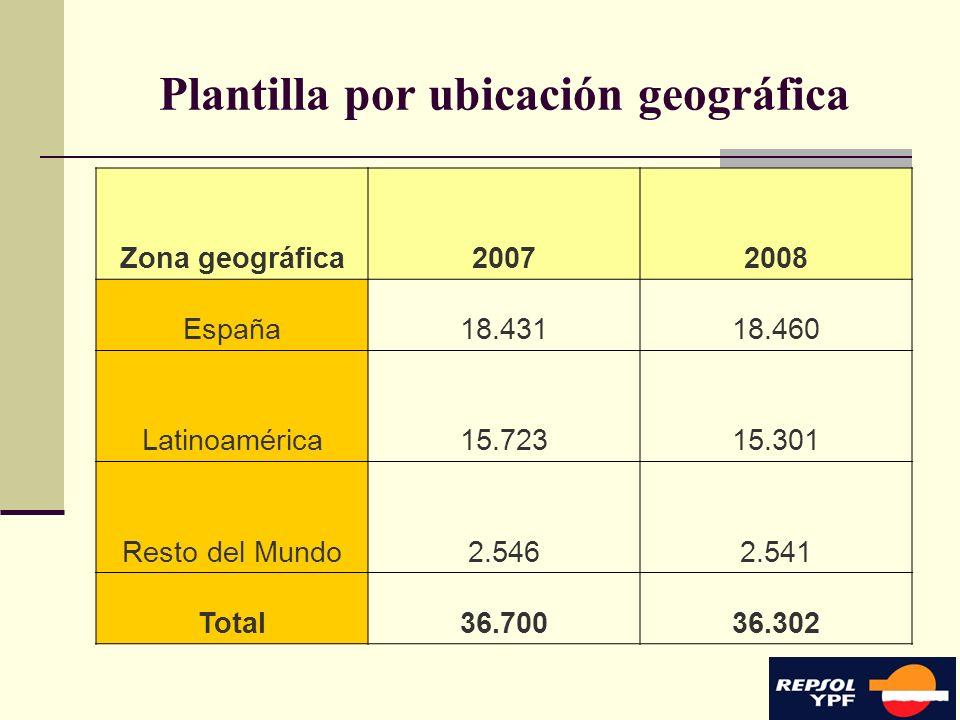 8 Plantilla por ubicación geográfica Zona geográfica20072008 España18.43118.460 Latinoamérica15.72315.301 Resto del Mundo2.5462.541 Total36.70036.302