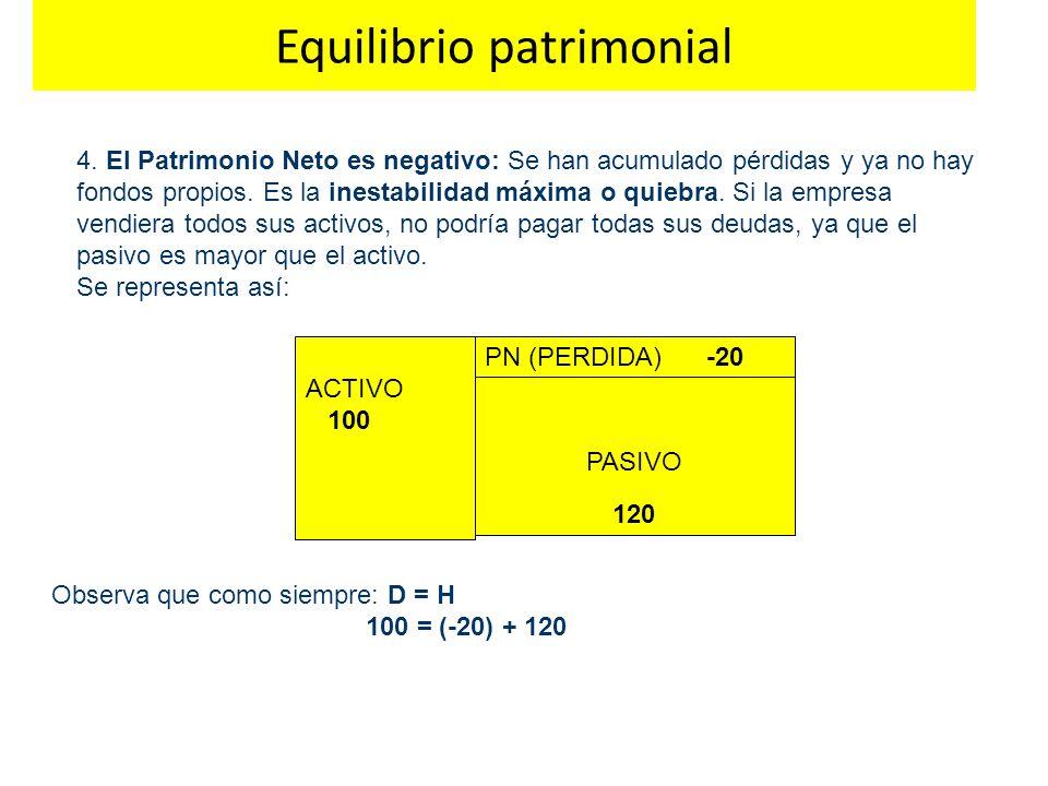 Equilibrio patrimonial 4. El Patrimonio Neto es negativo: Se han acumulado pérdidas y ya no hay fondos propios. Es la inestabilidad máxima o quiebra.