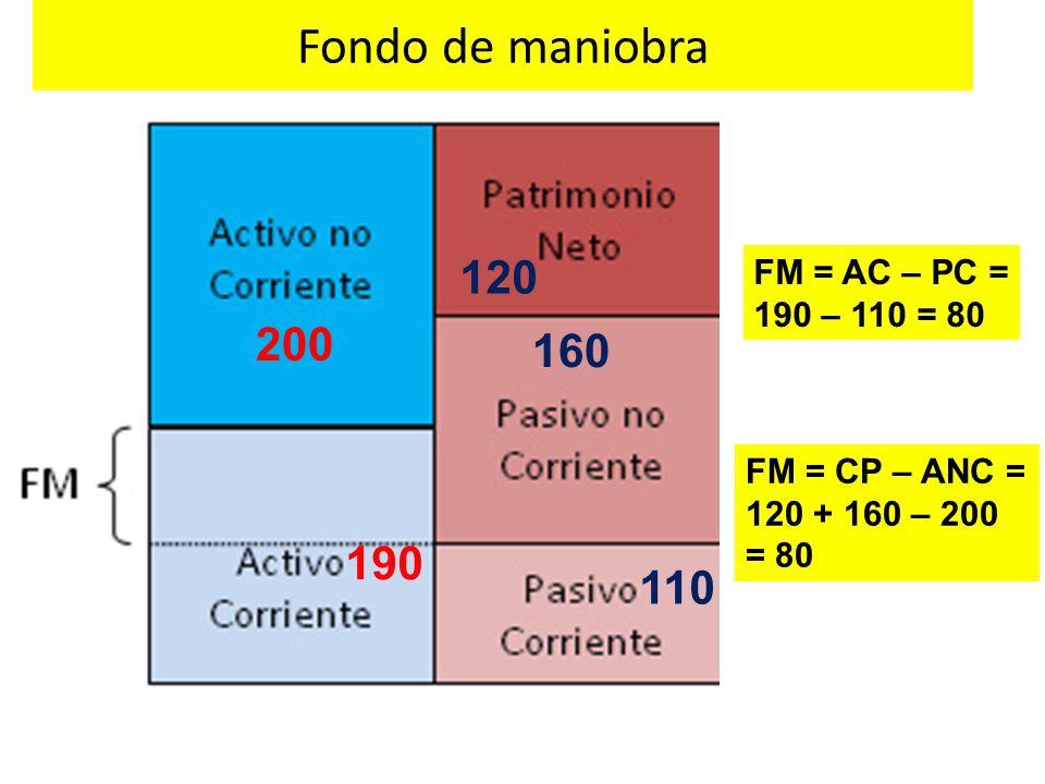 Fondo de maniobra 200 190 120 160 110 FM = AC – PC = 190 – 110 = 80 FM = CP – ANC = 120 + 160 – 200 = 80