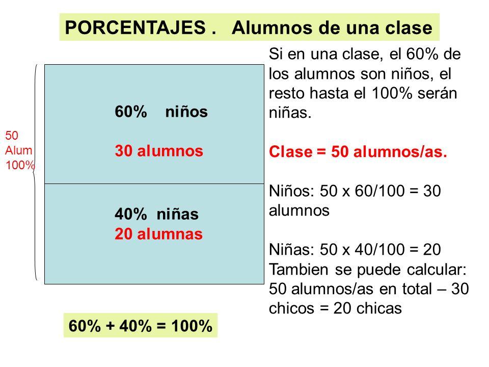 60% niños 30 alumnos 40% niñas 20 alumnas Si en una clase, el 60% de los alumnos son niños, el resto hasta el 100% serán niñas. Clase = 50 alumnos/as.