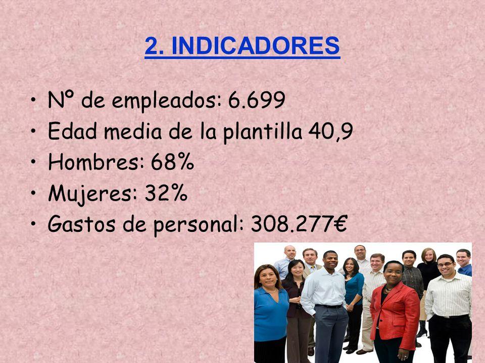2. INDICADORES Nº de empleados: 6.699 Edad media de la plantilla 40,9 Hombres: 68% Mujeres: 32% Gastos de personal: 308.277