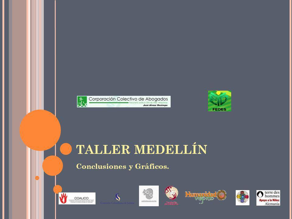 TALLER MEDELLÍN Conclusiones y Gráficos.