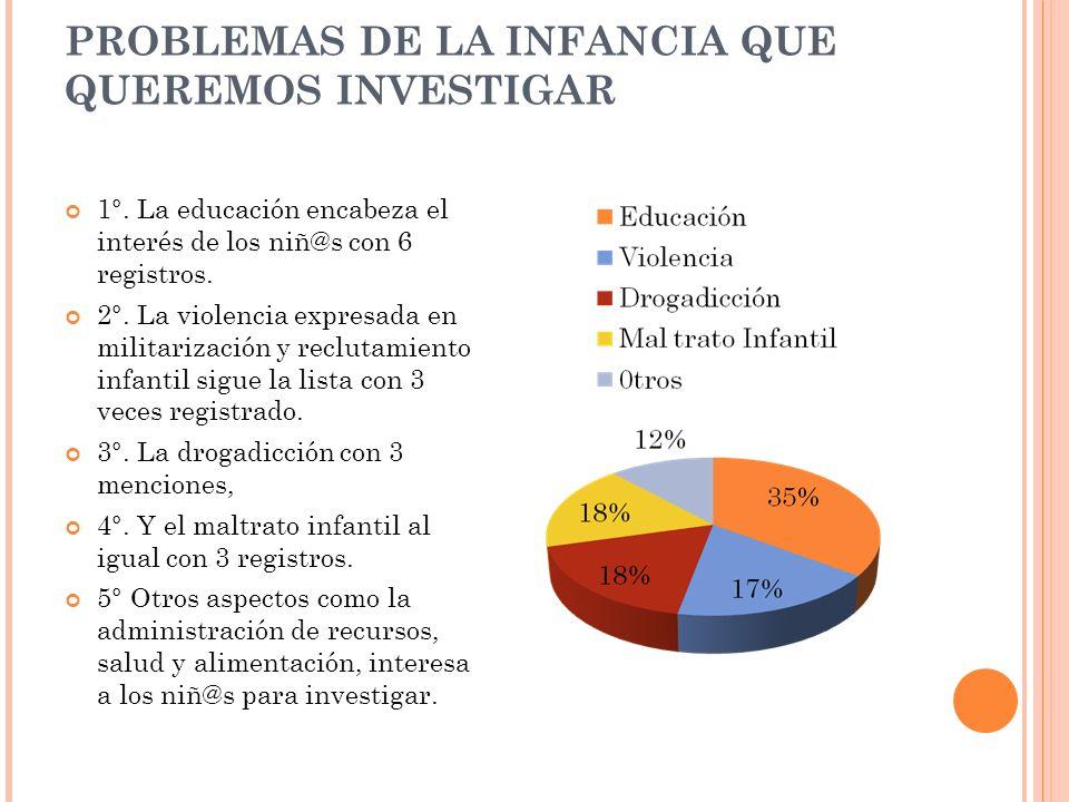 PROBLEMAS DE LA INFANCIA QUE QUEREMOS INVESTIGAR 1°.