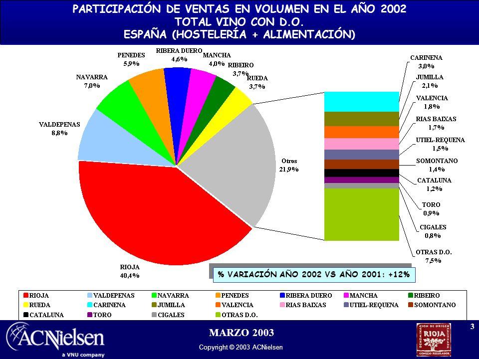 Copyright © 2003 ACNielsen 3 MARZO 2003 % VARIACIÓN AÑO 2002 VS AÑO 2001: +12% PARTICIPACIÓN DE VENTAS EN VOLUMEN EN EL AÑO 2002 TOTAL VINO CON D.O. E