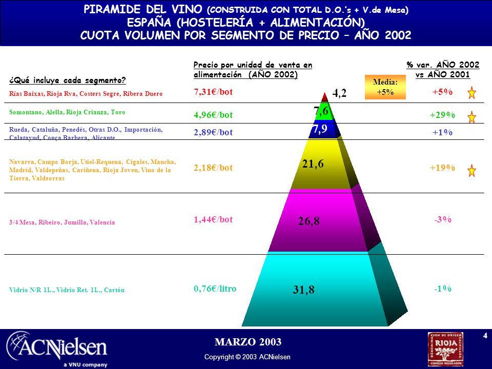 Copyright © 2003 ACNielsen 4 MARZO 2003 ¿Qué incluye cada segmento? Rías Baixas, Rioja Rva, Costers Segre, Ribera Duero Somontano, Alella, Rioja Crian