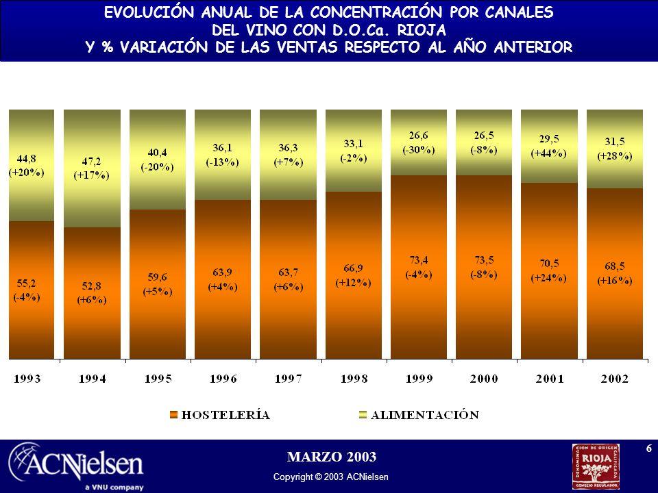 Copyright © 2003 ACNielsen 7 MARZO 2003 TOTAL VINO DE RIOJA.