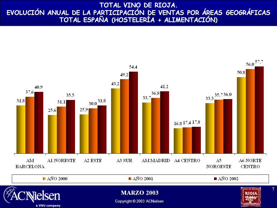 Copyright © 2003 ACNielsen 7 MARZO 2003 TOTAL VINO DE RIOJA. EVOLUCIÓN ANUAL DE LA PARTICIPACIÓN DE VENTAS POR ÁREAS GEOGRÁFICAS TOTAL ESPAÑA (HOSTELE