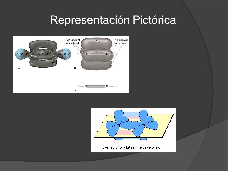 Representación Pictórica