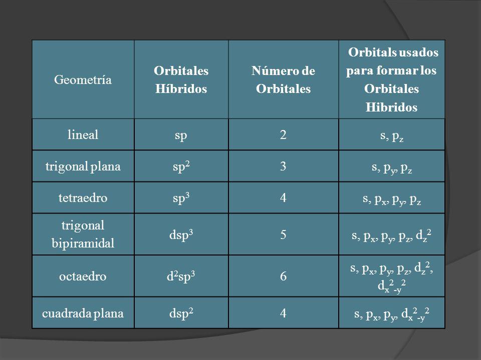 Geometría Orbitales Híbridos Número de Orbitales Orbitals usados para formar los Orbitales Hibridos linealsp2s, p z trigonal planasp 2 3s, p y, p z te