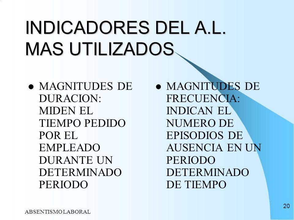 ABSENTISMO LABORAL 20 INDICADORES DEL A.L. MAS UTILIZADOS MAGNITUDES DE DURACION: MIDEN EL TIEMPO PEDIDO POR EL EMPLEADO DURANTE UN DETERMINADO PERIOD