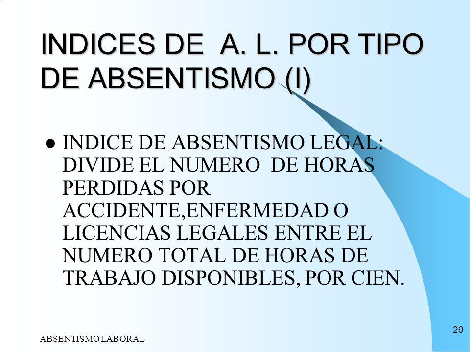 ABSENTISMO LABORAL 29 INDICES DE A. L. POR TIPO DE ABSENTISMO (I) INDICE DE ABSENTISMO LEGAL: DIVIDE EL NUMERO DE HORAS PERDIDAS POR ACCIDENTE,ENFERME