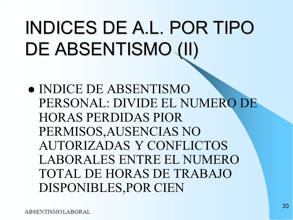 ABSENTISMO LABORAL 30 INDICES DE A.L. POR TIPO DE ABSENTISMO (II) INDICE DE ABSENTISMO PERSONAL: DIVIDE EL NUMERO DE HORAS PERDIDAS PIOR PERMISOS,AUSE
