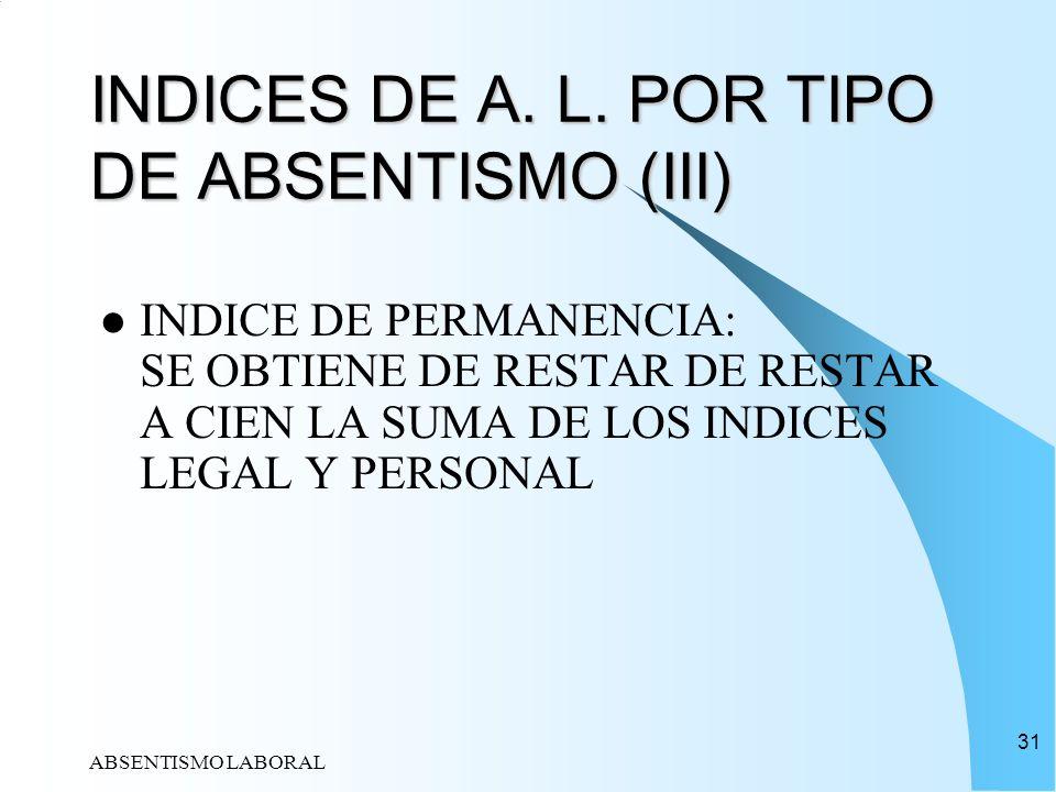 ABSENTISMO LABORAL 31 INDICES DE A. L. POR TIPO DE ABSENTISMO (III) INDICE DE PERMANENCIA: SE OBTIENE DE RESTAR DE RESTAR A CIEN LA SUMA DE LOS INDICE