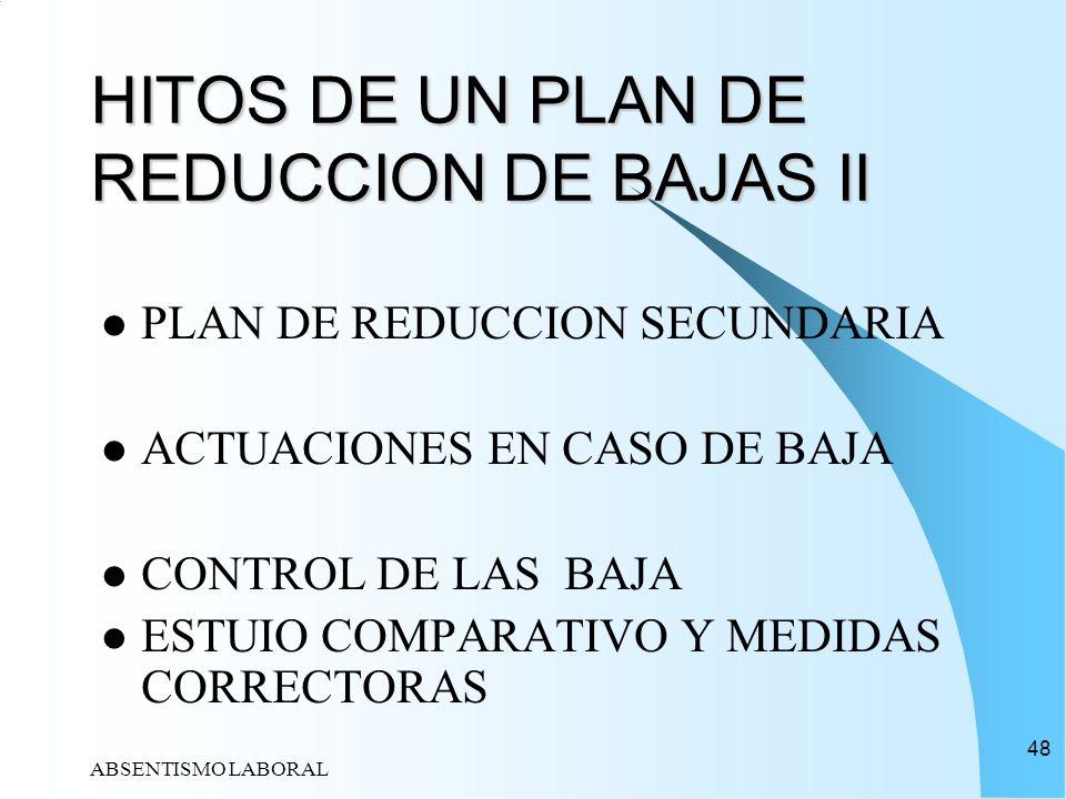 ABSENTISMO LABORAL 48 HITOS DE UN PLAN DE REDUCCION DE BAJAS II PLAN DE REDUCCION SECUNDARIA ACTUACIONES EN CASO DE BAJA CONTROL DE LAS BAJA ESTUIO CO