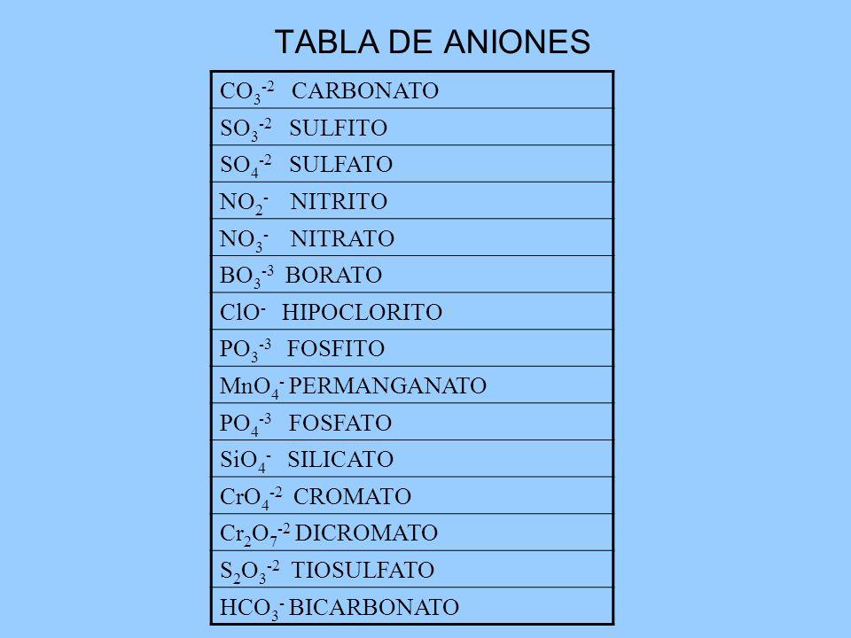 TABLA DE ANIONES CO 3 -2 CARBONATO SO 3 -2 SULFITO SO 4 -2 SULFATO NO 2 - NITRITO NO 3 - NITRATO BO 3 -3 BORATO ClO - HIPOCLORITO PO 3 -3 FOSFITO MnO