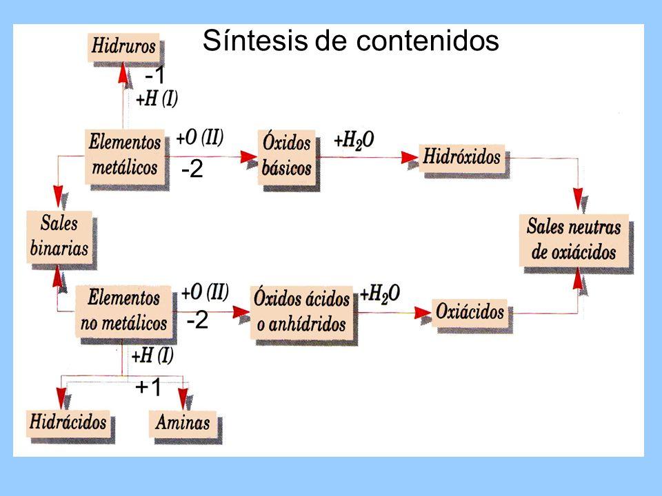 +1 -2 Síntesis de contenidos