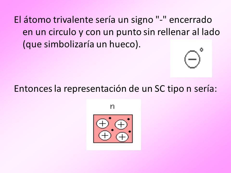 Y la de un SC tipo p: La unión de las regiones p y n será: Al juntar las regiones tipo p y tipo n se crea un Diodo de unión o Unión pn .
