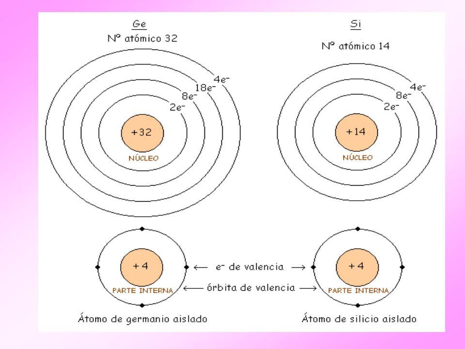 Como vemos los semiconductores se caracterizan por tener una parte interna con carga +4 y 4 electrones de valencia.