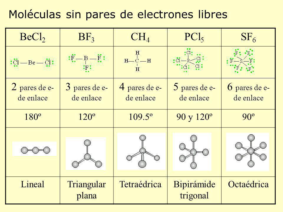 BeCl 2 BF 3 CH 4 PCl 5 SF 6 2 pares de e- de enlace 3 pares de e- de enlace 4 pares de e- de enlace 5 pares de e- de enlace 6 pares de e- de enlace 18