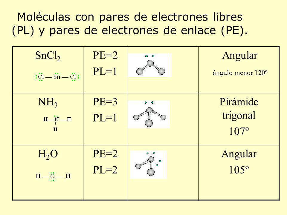 SnCl 2 PE=2 PL=1 Angular ángulo menor 120º NH 3 PE=3 PL=1 Pirámide trigonal 107º H2OH2OPE=2 PL=2 Angular 105º Moléculas con pares de electrones libres