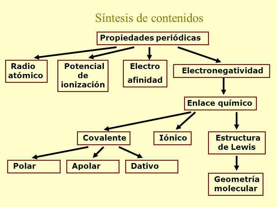 Síntesis de contenidos Propiedades periódicas Potencial de ionización Covalente Geometría molecular Estructura de Lewis Electro afinidad Radio atómico