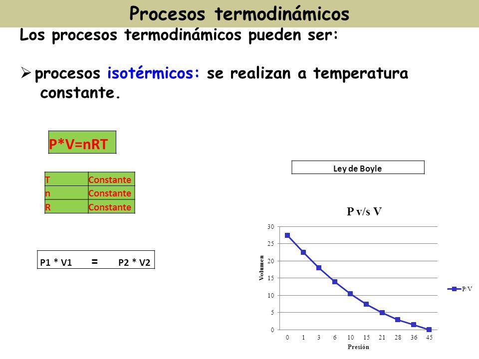Los procesos termodinámicos pueden ser: procesos isotérmicos: se realizan a temperatura constante. Procesos termodinámicos P1 * V1 = P2 * V2 P*V=nRT T