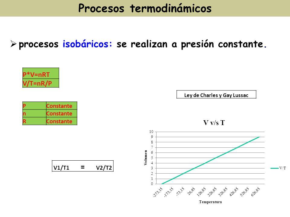 procesos isobáricos: se realizan a presión constante. Procesos termodinámicos P*V=nRT V/T=nR/P PConstante n R V1/T1 = V2/T2 Ley de Charles y Gay Lussa