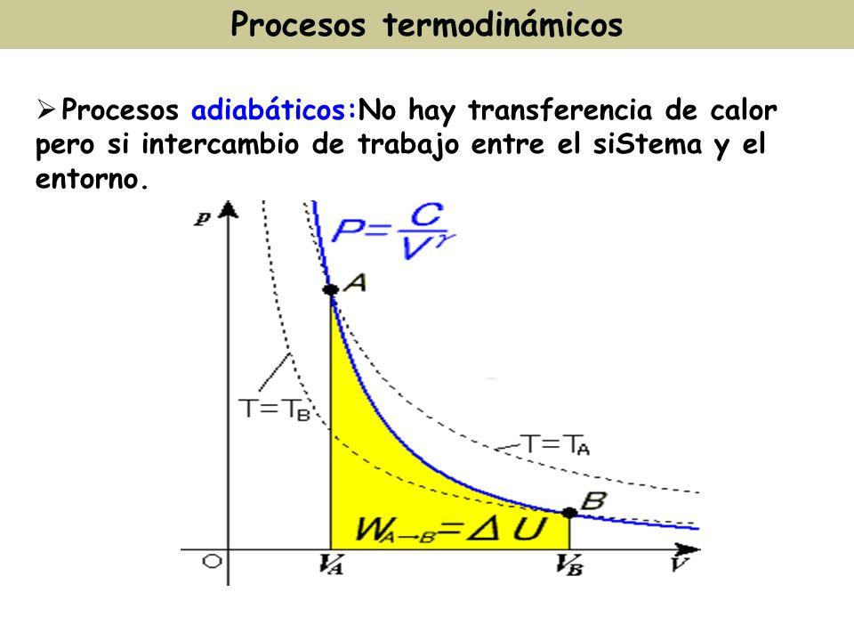 Procesos adiabáticos:No hay transferencia de calor pero si intercambio de trabajo entre el siStema y el entorno. Procesos termodinámicos