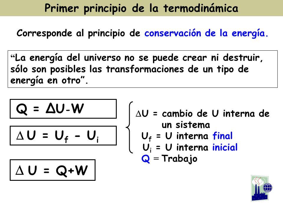 Primer principio de la termodinámica Corresponde al principio de conservación de la energía. La energía del universo no se puede crear ni destruir, só