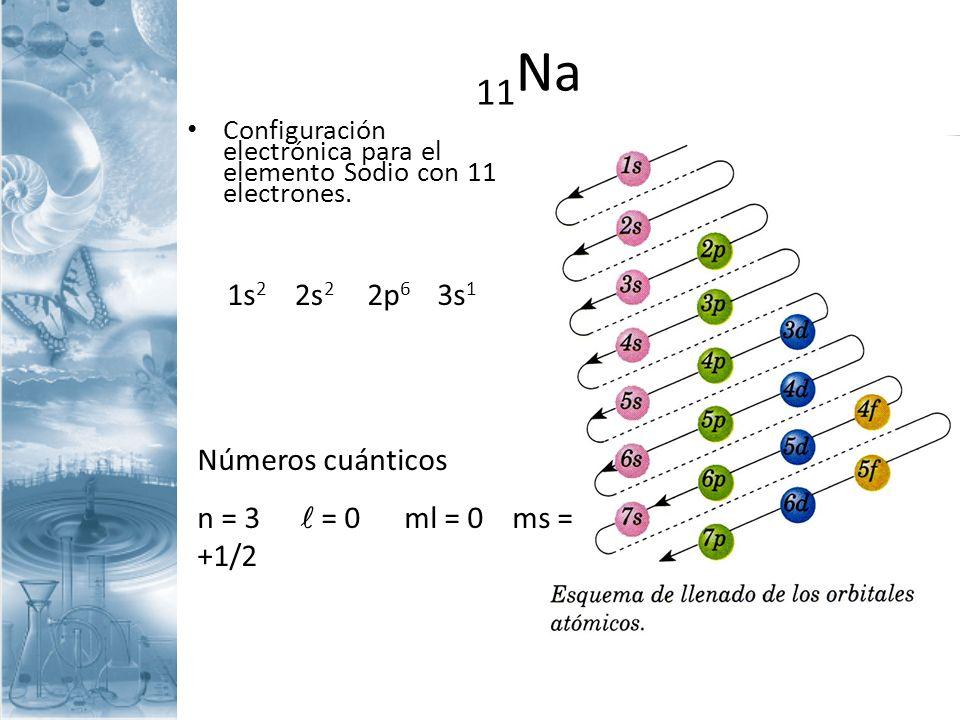 11 Na Configuración electrónica para el elemento Sodio con 11 electrones. 2p 6 3s 1 2s 2 1s 2 Números cuánticos n = 3 = 0 ml = 0 ms = +1/2