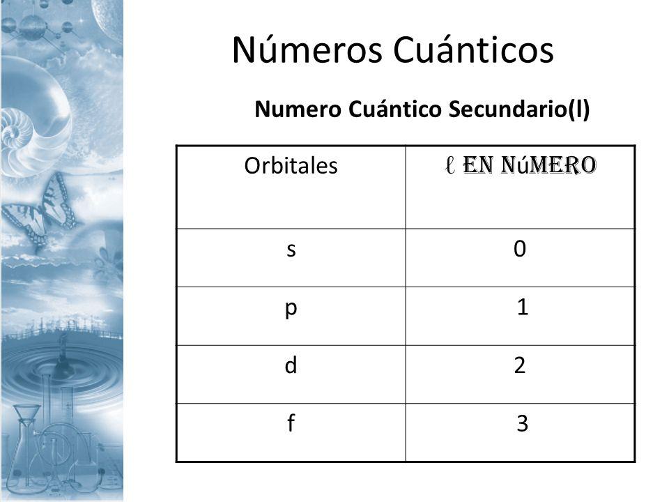 Números Cuánticos Número Cuántico magnético(ml) Indica la orientación espacial de un orbital.