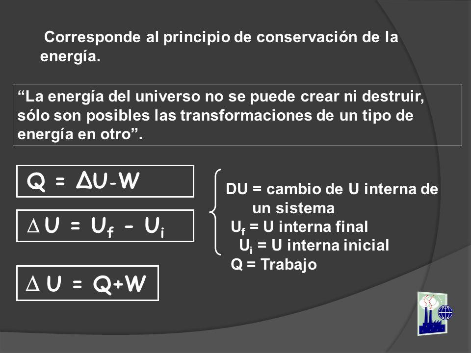Corresponde al principio de conservación de la energía. La energía del universo no se puede crear ni destruir, sólo son posibles las transformaciones
