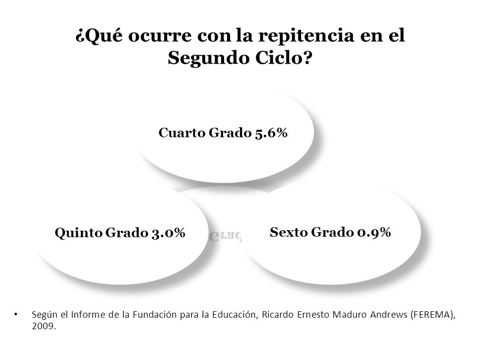 Según el Informe de la Fundación para la Educación, Ricardo Ernesto Maduro Andrews (FEREMA), 2009. ¿Qué ocurre con la repitencia en el Segundo Ciclo?