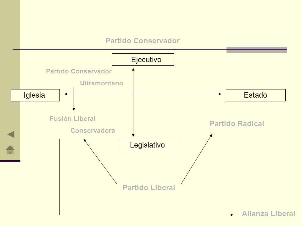 Partido Conservador Ejecutivo Estado Partido Radical Legislativo Iglesia Fusión Liberal Conservadora Partido Conservador Ultramontano Partido Liberal