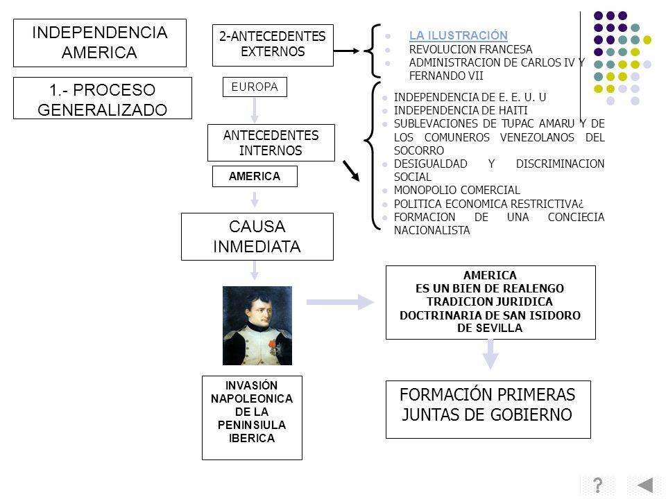 INDEPENDENCIA AMERICA 2-ANTECEDENTES EXTERNOS LA ILUSTRACIÓN REVOLUCION FRANCESA ADMINISTRACION DE CARLOS IV Y FERNANDO VII 1.- PROCESO GENERALIZADO E