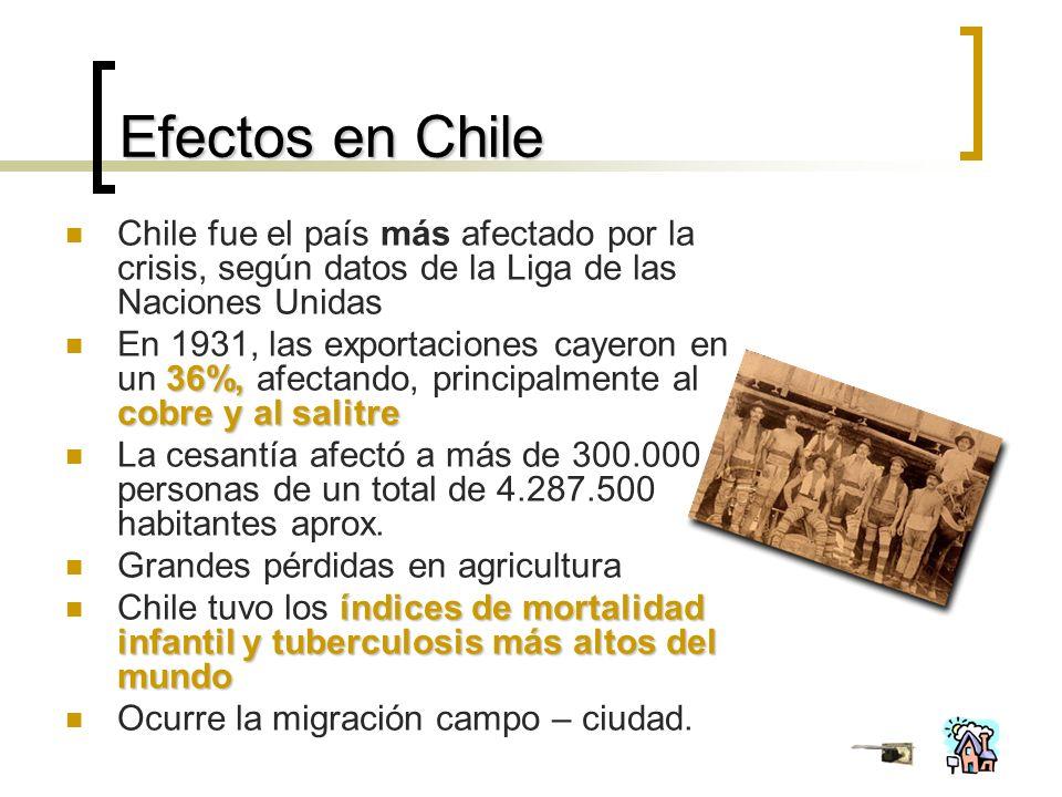 Efectos en Chile Chile fue el país más afectado por la crisis, según datos de la Liga de las Naciones Unidas 36%, cobre y al salitre En 1931, las exportaciones cayeron en un 36%, afectando, principalmente al cobre y al salitre La cesantía afectó a más de 300.000 personas de un total de 4.287.500 habitantes aprox.