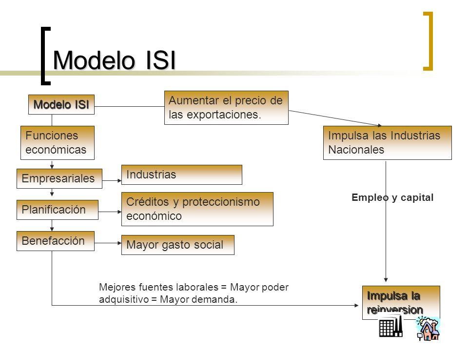 Modelo ISI Impulsa las Industrias Nacionales Funciones económicas Empresariales Planificación Benefacción Modelo ISI Aumentar el precio de las exportaciones.