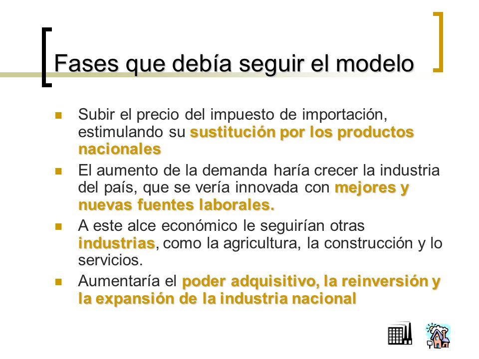Fases que debía seguir el modelo sustitución por los productos nacionales Subir el precio del impuesto de importación, estimulando su sustitución por los productos nacionales mejores y nuevas fuentes laborales.