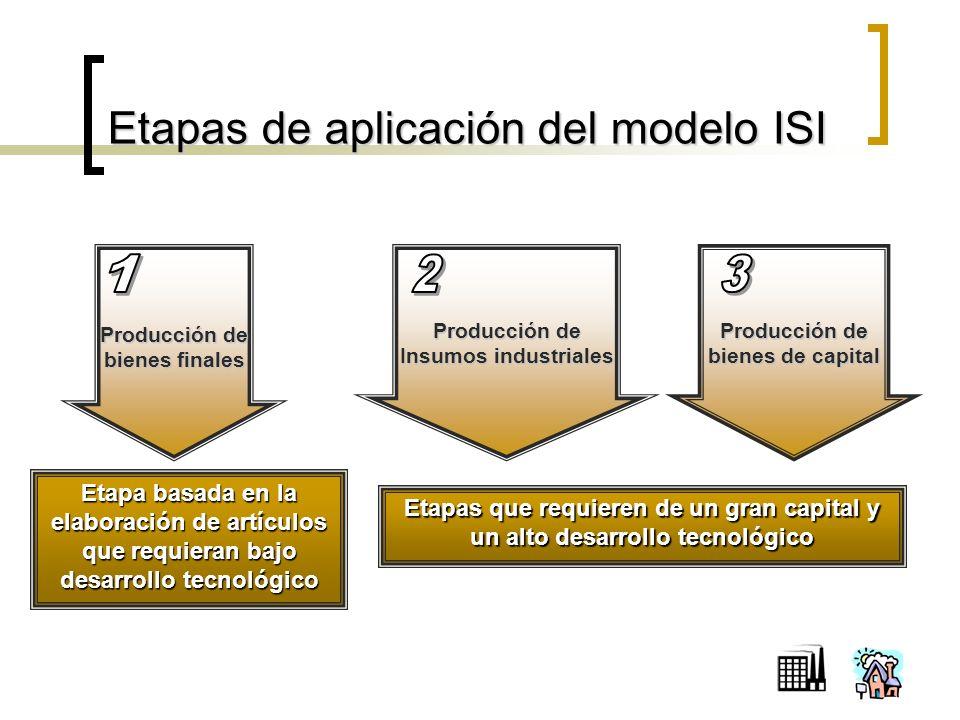 Etapas de aplicación del modelo ISI Producción de bienes finales Producción de Insumos industriales Producción de bienes de capital Etapa basada en la elaboración de artículos que requieran bajo desarrollo tecnológico Etapas que requieren de un gran capital y un alto desarrollo tecnológico