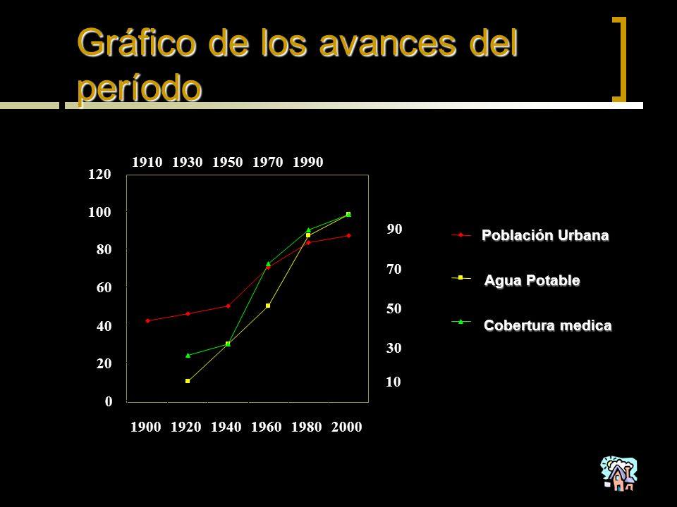 Gráfico de los avances del período 0 20 40 60 80 100 120 190019201940196019802000 Población Urbana Agua Potable Cobertura medica 19101930195019701990 10 30 50 70 90