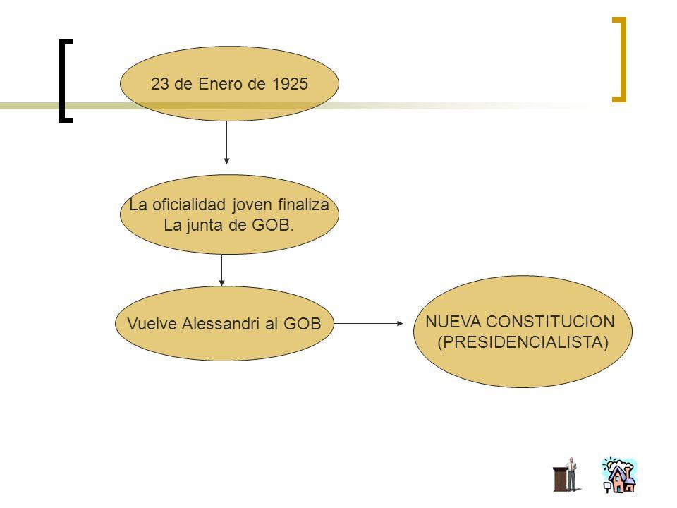 23 de Enero de 1925 La oficialidad joven finaliza La junta de GOB.