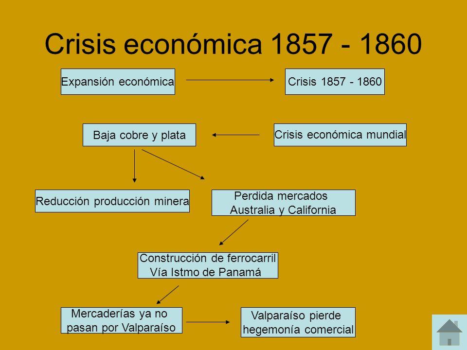 Crisis económica 1857 - 1860 Expansión económicaCrisis 1857 - 1860 Baja cobre y plata Crisis económica mundial Perdida mercados Australia y California