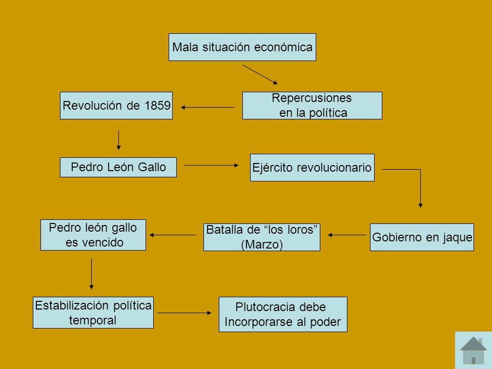 Mala situación económica Repercusiones en la política Revolución de 1859 Pedro León Gallo Ejército revolucionario Gobierno en jaque Batalla de los lor