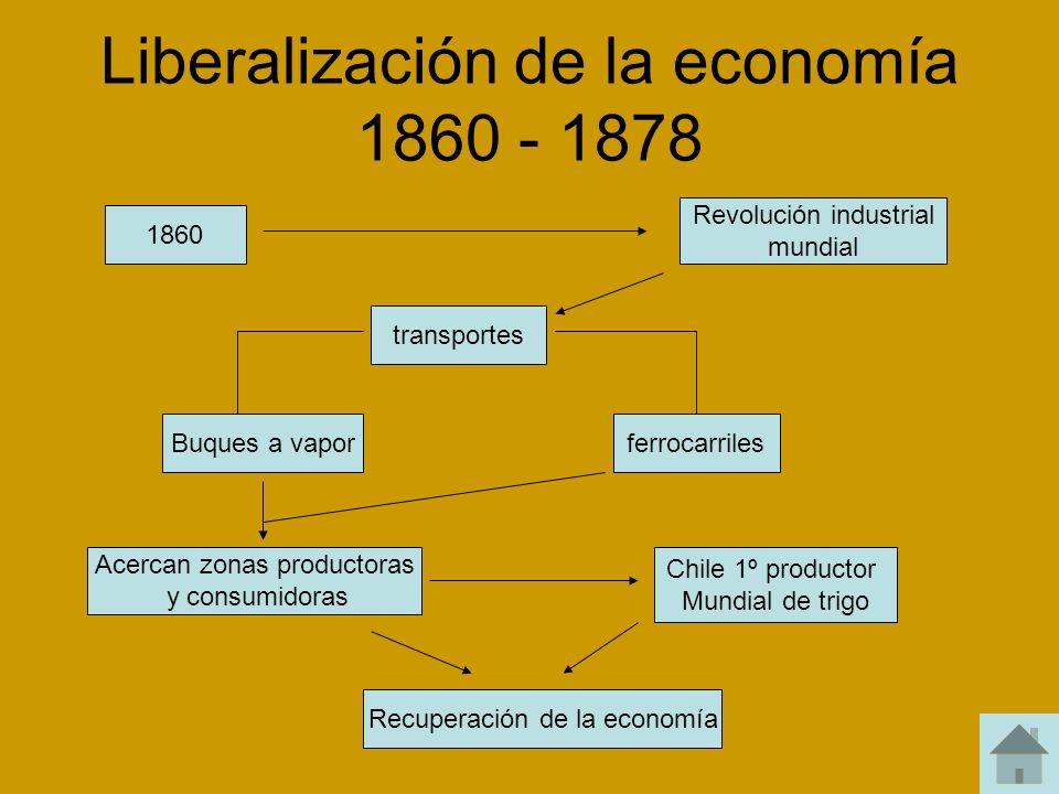 Liberalización de la economía 1860 - 1878 1860 Revolución industrial mundial transportes ferrocarrilesBuques a vapor Acercan zonas productoras y consu
