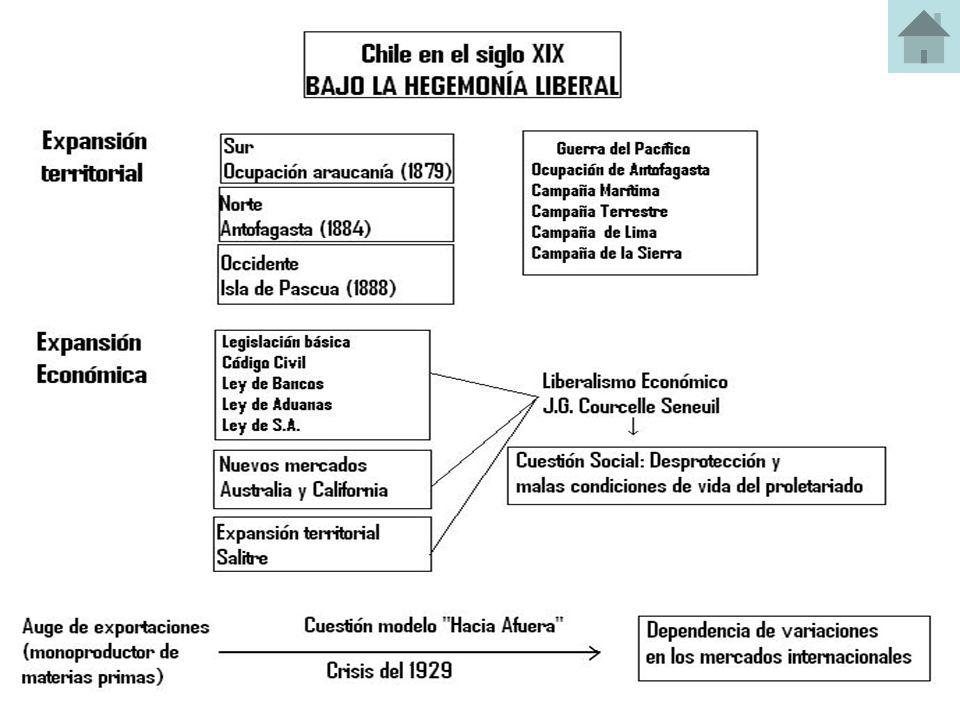 Ideología Representan al partido liberal y al partido nacional Innecesario el sometimiento de la sociedad al estado Propician el individualismo Ampliar libertades electoras, de culto, etc.