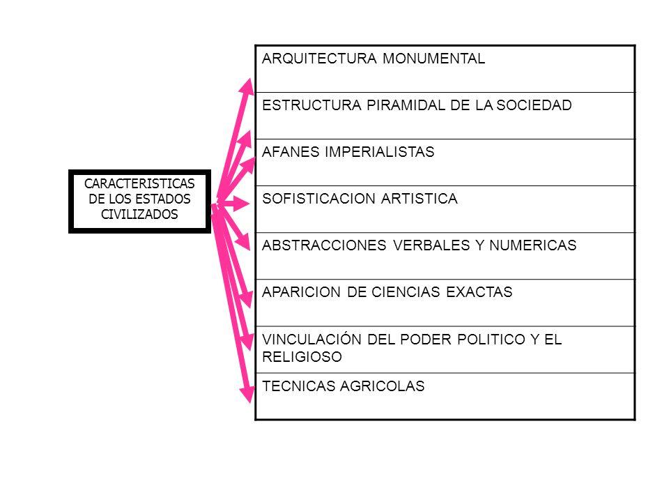 CARACTERISTICAS DE LOS ESTADOS CIVILIZADOS ARQUITECTURA MONUMENTAL ESTRUCTURA PIRAMIDAL DE LA SOCIEDAD AFANES IMPERIALISTAS SOFISTICACION ARTISTICA AB