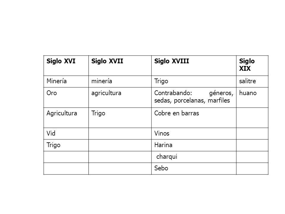Siglo XVISiglo XVIISiglo XVIIISiglo XIX MineríamineríaTrigosalitre OroagriculturaContrabando: géneros, sedas, porcelanas, marfiles huano AgriculturaTr