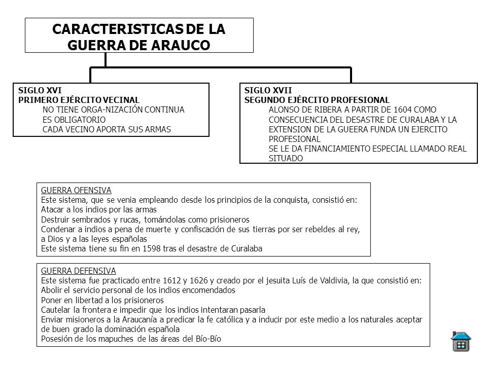 CARACTERISTICAS DE LA GUERRA DE ARAUCO SIGLO XVI PRIMERO EJÉRCITO VECINAL NO TIENE ORGA-NIZACIÓN CONTINUA ES OBLIGATORIO CADA VECINO APORTA SUS ARMAS