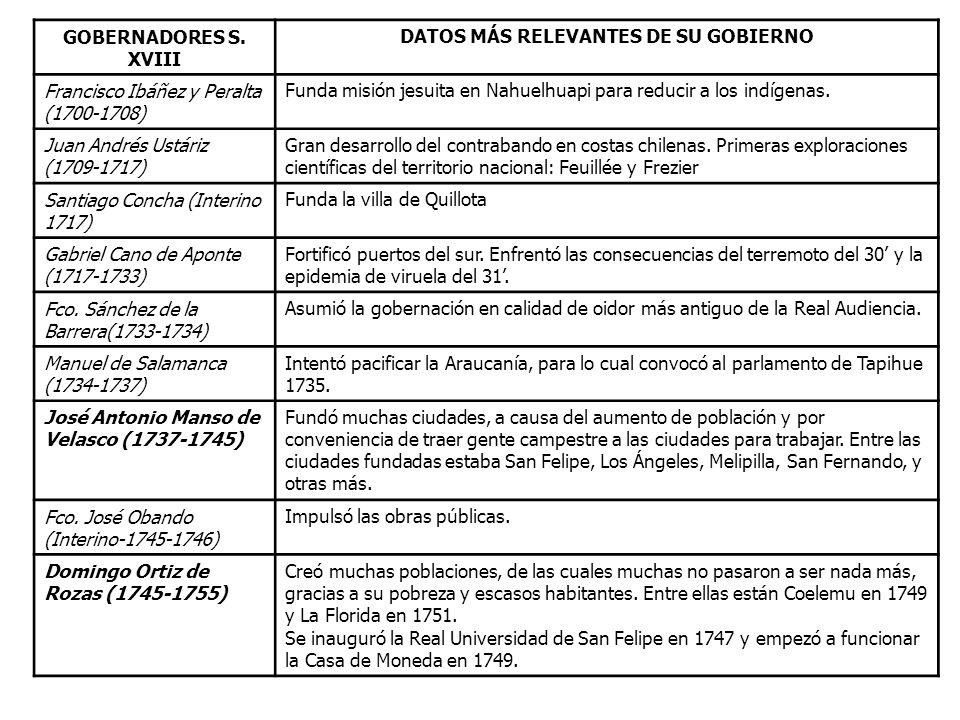 GOBERNADORES S. XVIII DATOS MÁS RELEVANTES DE SU GOBIERNO Francisco Ibáñez y Peralta (1700-1708) Funda misión jesuita en Nahuelhuapi para reducir a lo