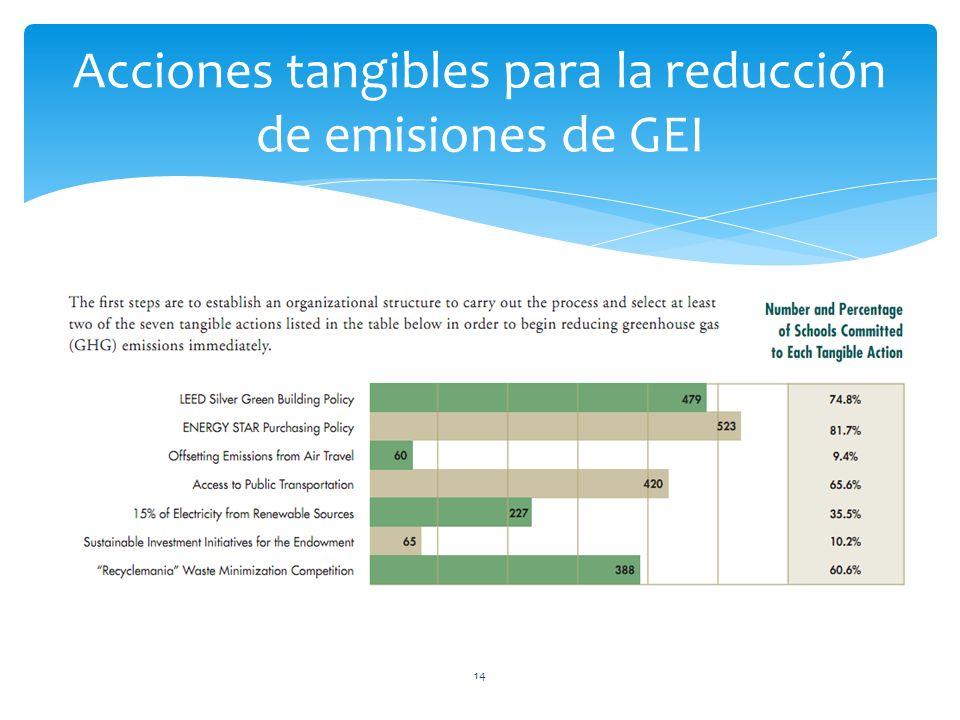 14 Acciones tangibles para la reducción de emisiones de GEI